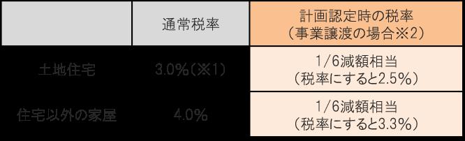 不動産取得税の税率